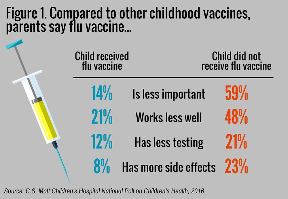 which vaccine is more effective for preventing getting the flu essay A group of researchers conducted an experiment to determine which vaccine is more effective for preventing getting  the flu = 16, and the  typres of vaccine.