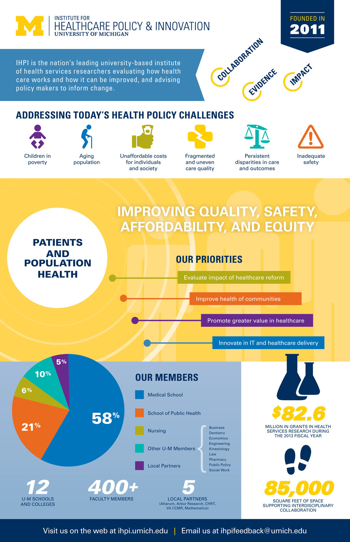 IHPI infographic