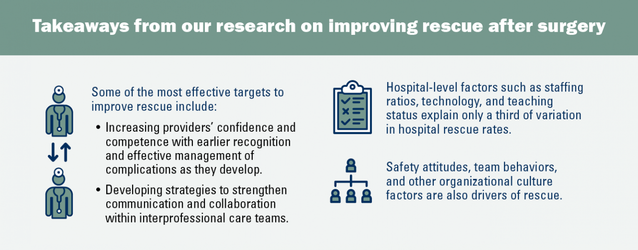 Some of the most effective targets to improve rescue include: Increasing providers' confidence and competence with earlier recognition and effective management of complications as they develop; Developing strategies to strengthen communication and collaboration within interprofessional care teams; Hospital-level factors such as staffing ratios, technology, and teaching status explain only a third of variation in hospital rescue rates; Safety attitudes, team behaviors, and other organizational culture factors are also drivers of rescue.
