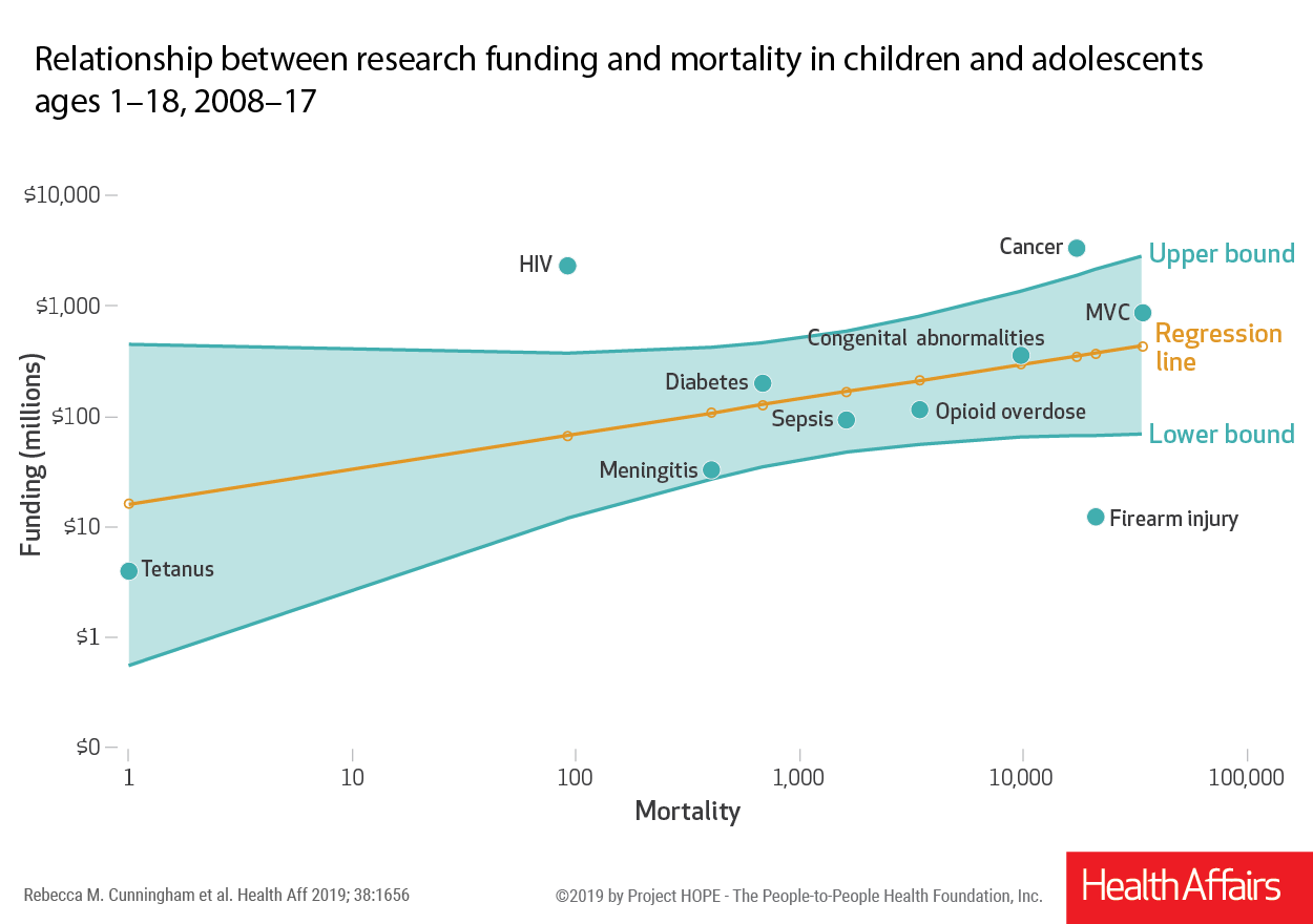 Federal funding for research on causes of childhood death
