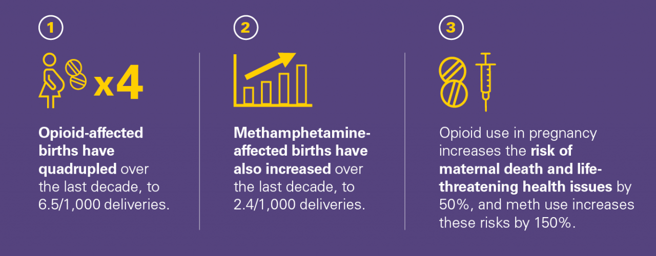 1. Opioid-affected births have quadrupled over the last decade, to 6.5/1000 deliveries.  2. Methamphetamine-affected births have also increased over the last decade, to 2.4/1,000 deliveries.  3. Opioid use in pregnancy increases the risk of death and life-threatening health issues by 50%, and meth use increases these risks by 150%.