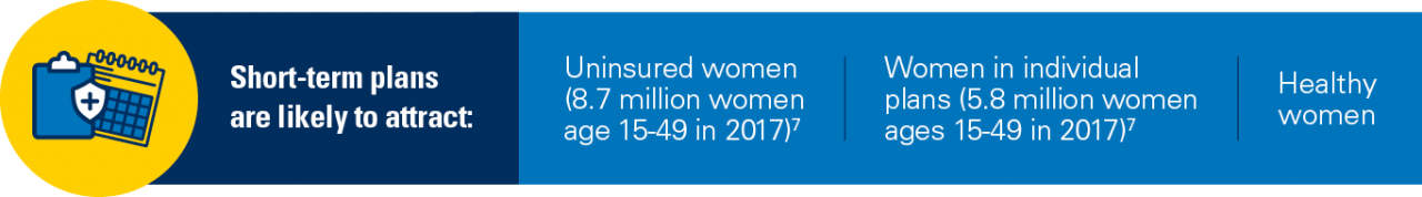 Short-term plans are likely to attract: Uninsured women (8.7 million women age 15-49 in 2017); Women in individual plans (5.8 million women ages 15-49 in 2017); Healthy Women