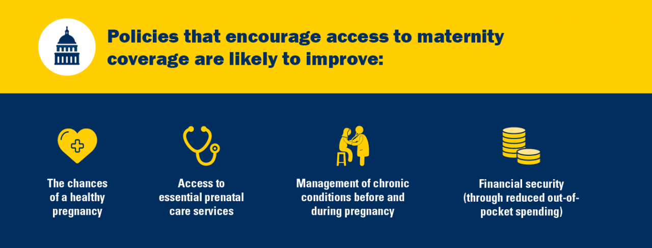 Policies that encourage access to maternity coverage are likely to improve: The chances of a healthy pregnancy; Access to essential prenatal care services; Management of chronic conditions before and during pregnancy; Financial security (through reduced out-of-pocket spending).