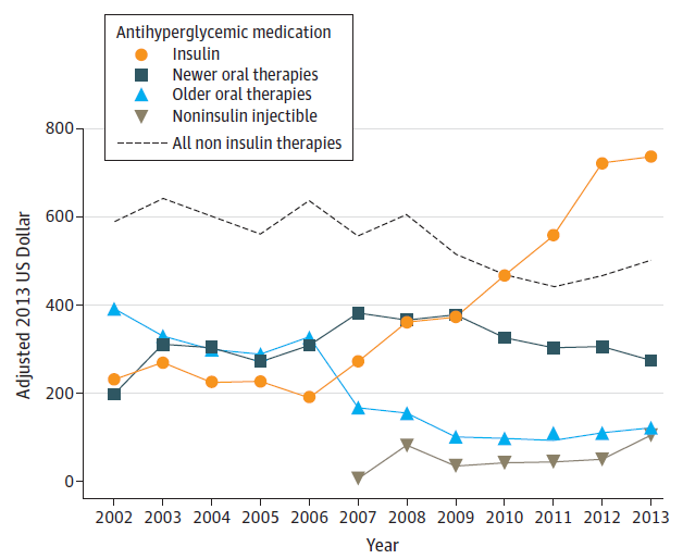 costs of blood sugar medicines for diabetes over time