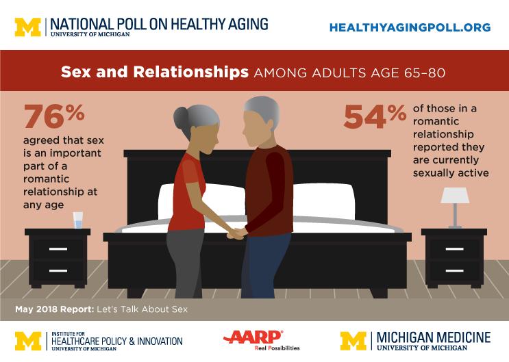 Aging council national sex survey