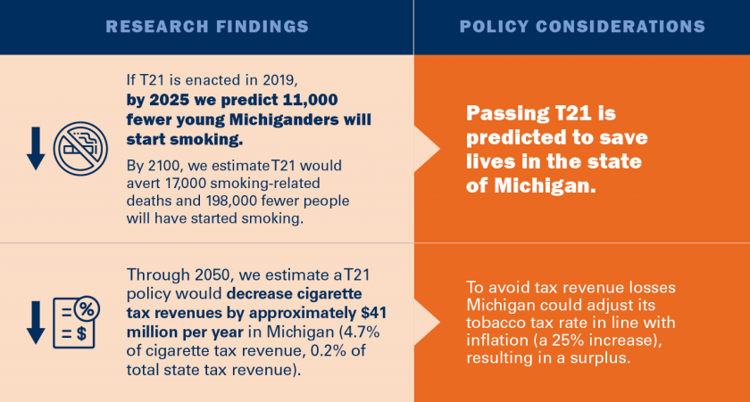 If T21 is enacted in 2019, by 2025 we predict 11,000 fewer young Michiganders will start smoking. By 2100, we estimate T21 would avert 17,000 smoking-related deaths and 198,000 fewer people will have started smoking. Passing T21 is predicted to save lives in Mich. Through 2050, we estimate a T21 policy would decrease cigarette tax revenues by approximately $41 mil. per year in Mich. To avoid tax revenue losses Michigan could adjust its tobacco tax rate in line with inflation, resulting in a surplus.