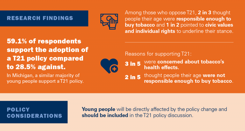 59.1% of respondents support the adoption of a T21 policy compared to 28.5% against. In Mich., a similar majority of young people support a T21 policy. Reasons for supporting T21: * 3 in 5 were concerned about tobacco's health effects * 2 in 5 thought people their age were not responsible enough to buy tobacco * Among those opposed, 2 in 3 thought people their age were responsible enough to buy tobacco and 1 in 2 pointed to civic values and individual rights.